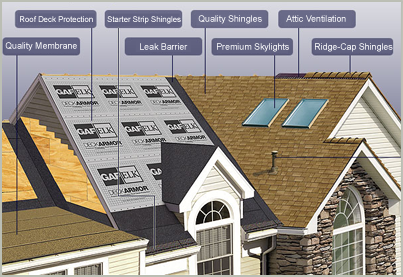 Awesome Residential Roofing 101