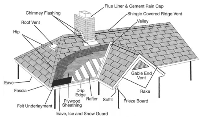 Residential Roofing 101 Greystone Roofing